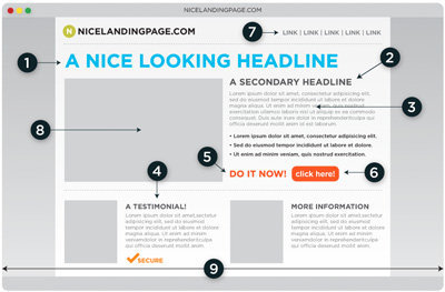 "Anatomia d'una ""Landing Page"" perfecte"